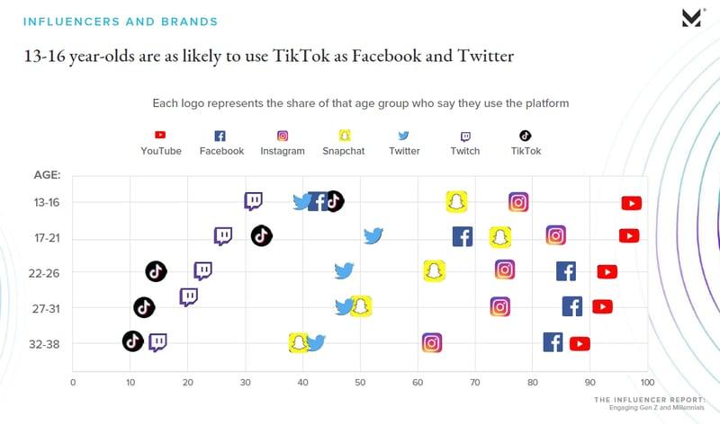 L'utilisation des réseaux sociaux chez les américains de 13 à 38 ans - Influencer Report 2019 Morning Consult
