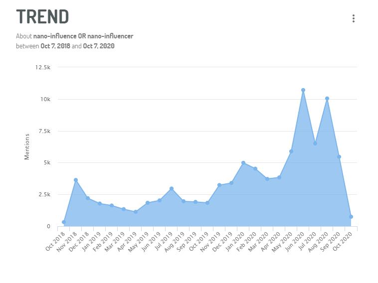 Plus de 90 000 mentions sur les nano-influenceurs depuis 2 ans sur les médias sociaux
