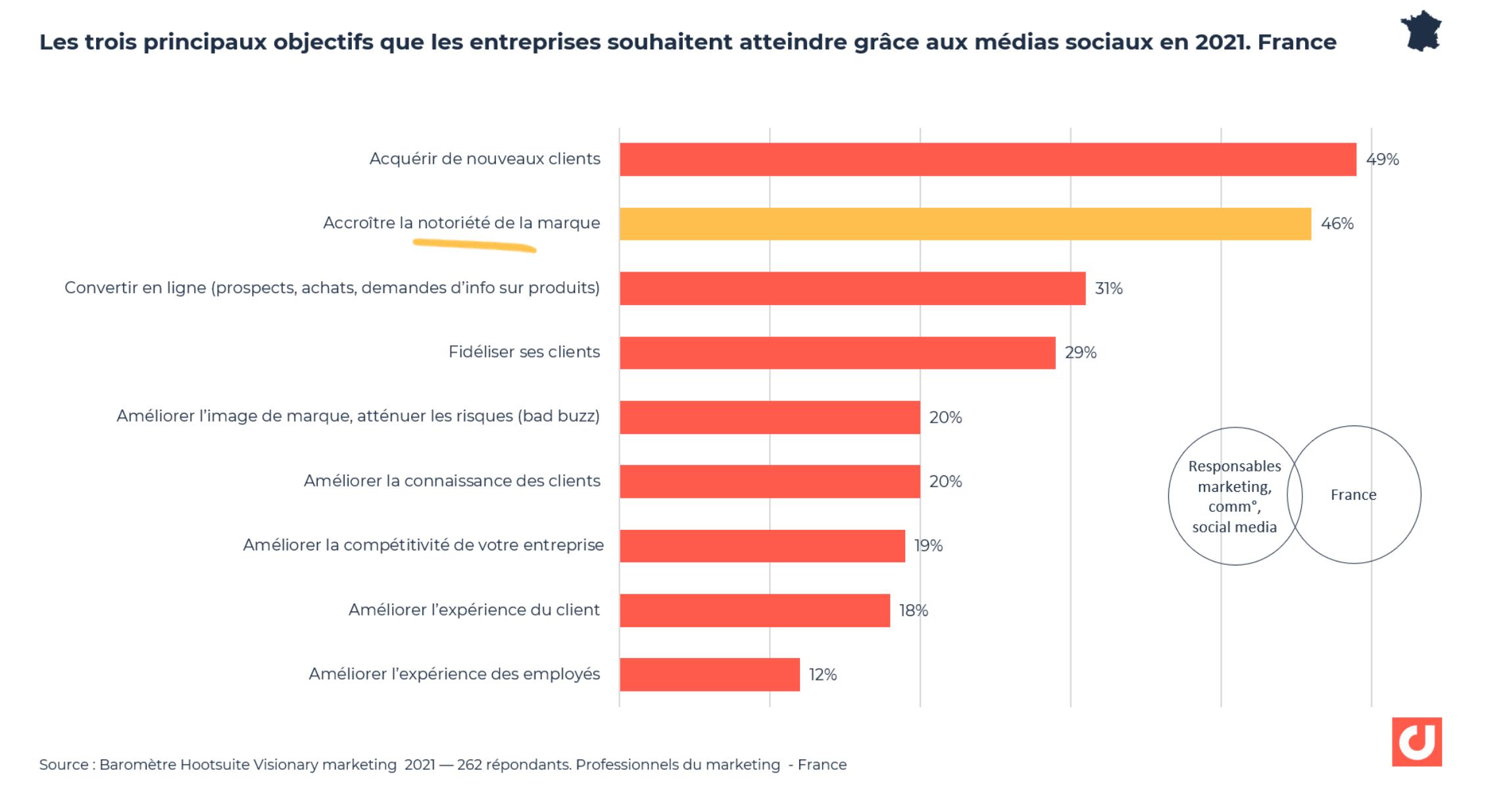 Les principaux objectifs que les entreprises souhaitent atteindre grâce aux médias sociaux en 2021. France