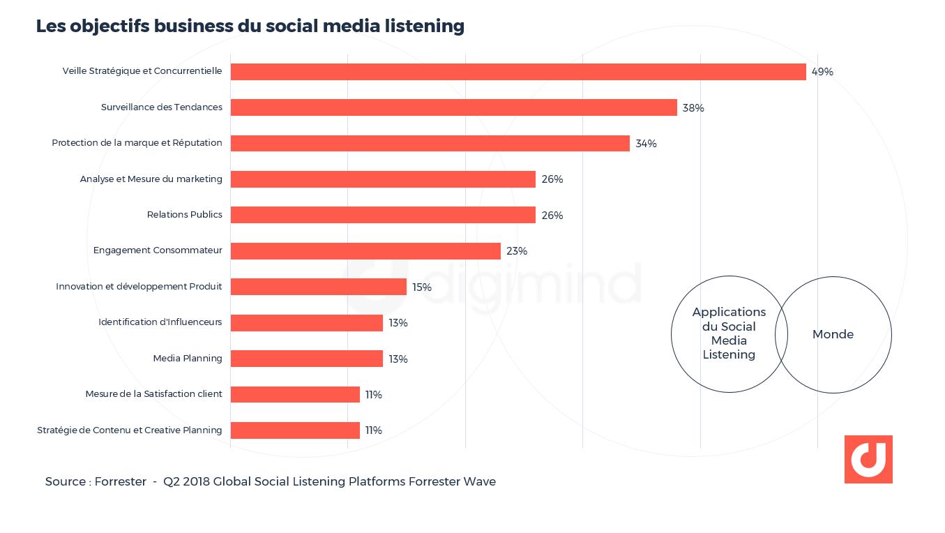 Les objectifs business du social media listening. Source : Forrester