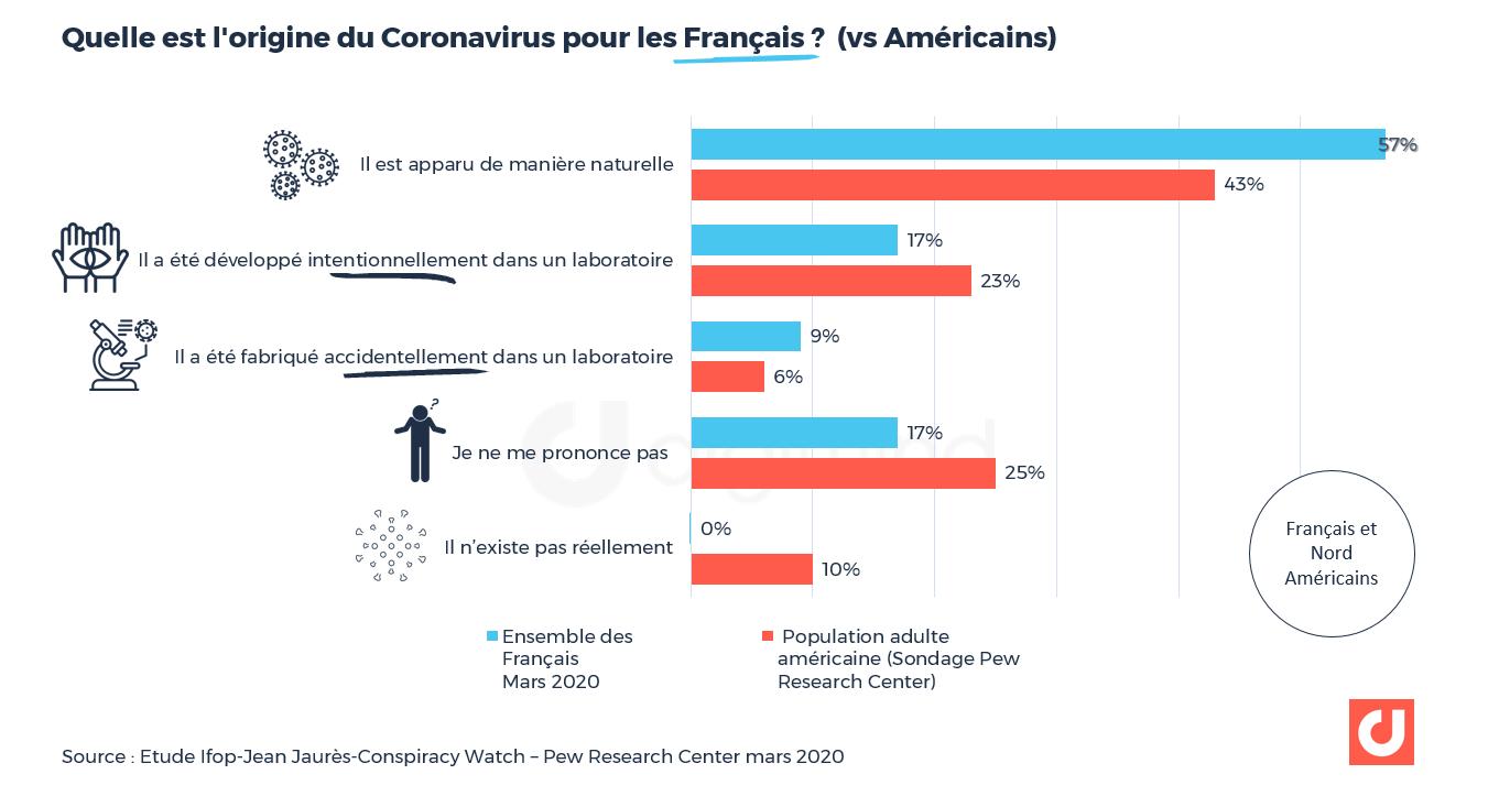 Pour 26% des Français, le coronavirus a été créé en laboratoire