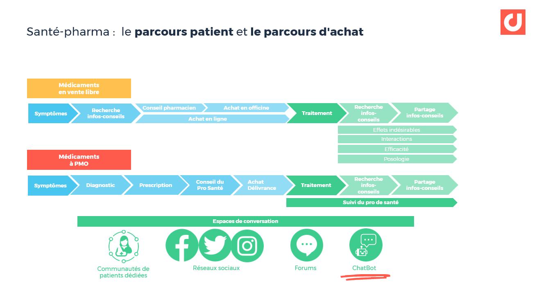 Santé-pharma : le parcours patient et le parcours d'achat