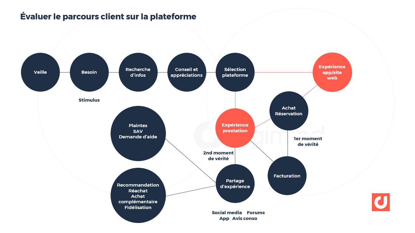 Évaluer le parcours client sur la plateforme