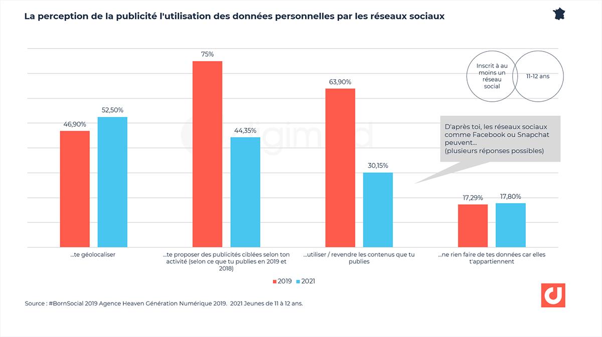 La perception des réseaux sociaux concernant la publicité et les données personnelles. Source : BornSocial, agence heaven
