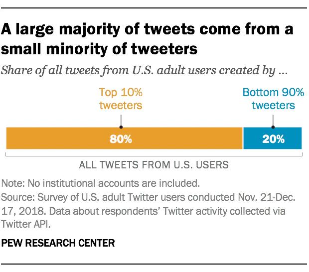 Une majorité de tweets est produite par une minorité d'utilisateurs . Source : Pew Reserch Center.