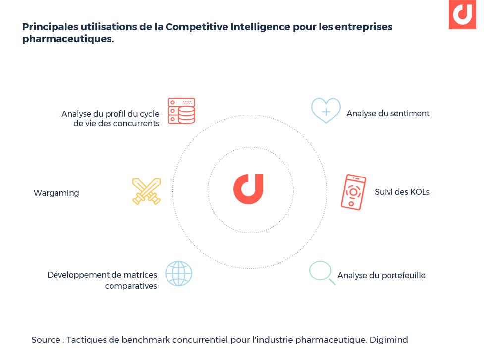 Principales utilisations de la Competitive Intelligence pour les entreprises pharmaceutiques