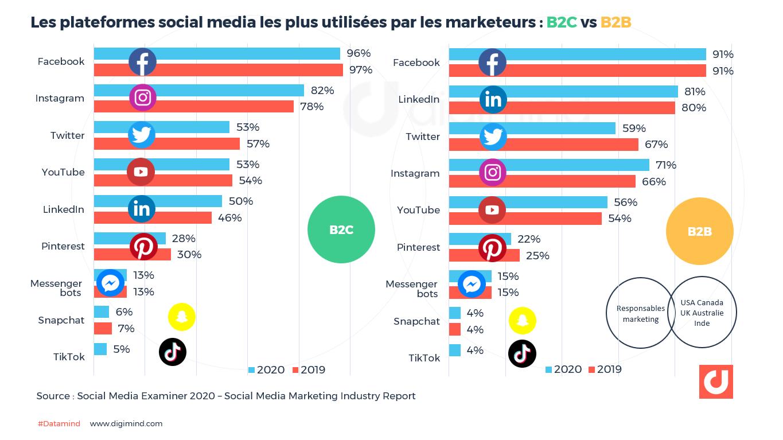Les plateformes social media les plus utilisées par les marketeurs : B2C vs B2B  2020 et 2019
