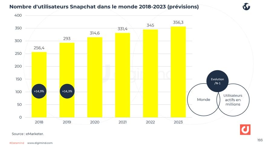 Nombre d'utilisateurs Snapchat mensuels dans le monde 2018-2023 (prévisions)