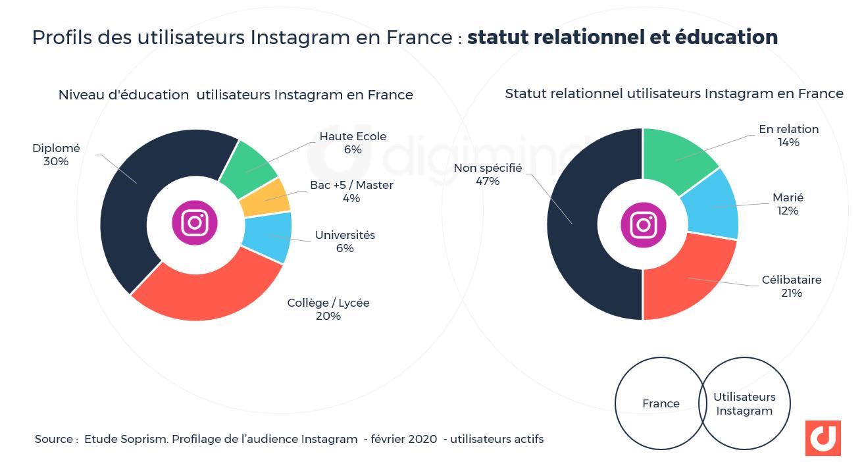 Profils des utilisateurs Instagram en France : statut relationnel et éducation