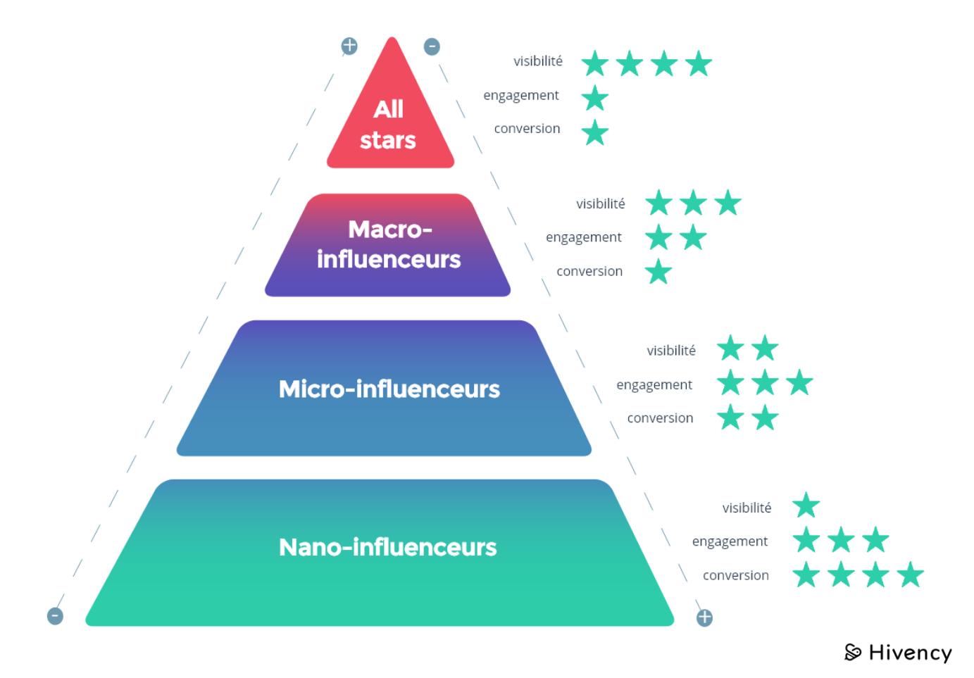 La pyramide des influenceurs (Source : Hivency)