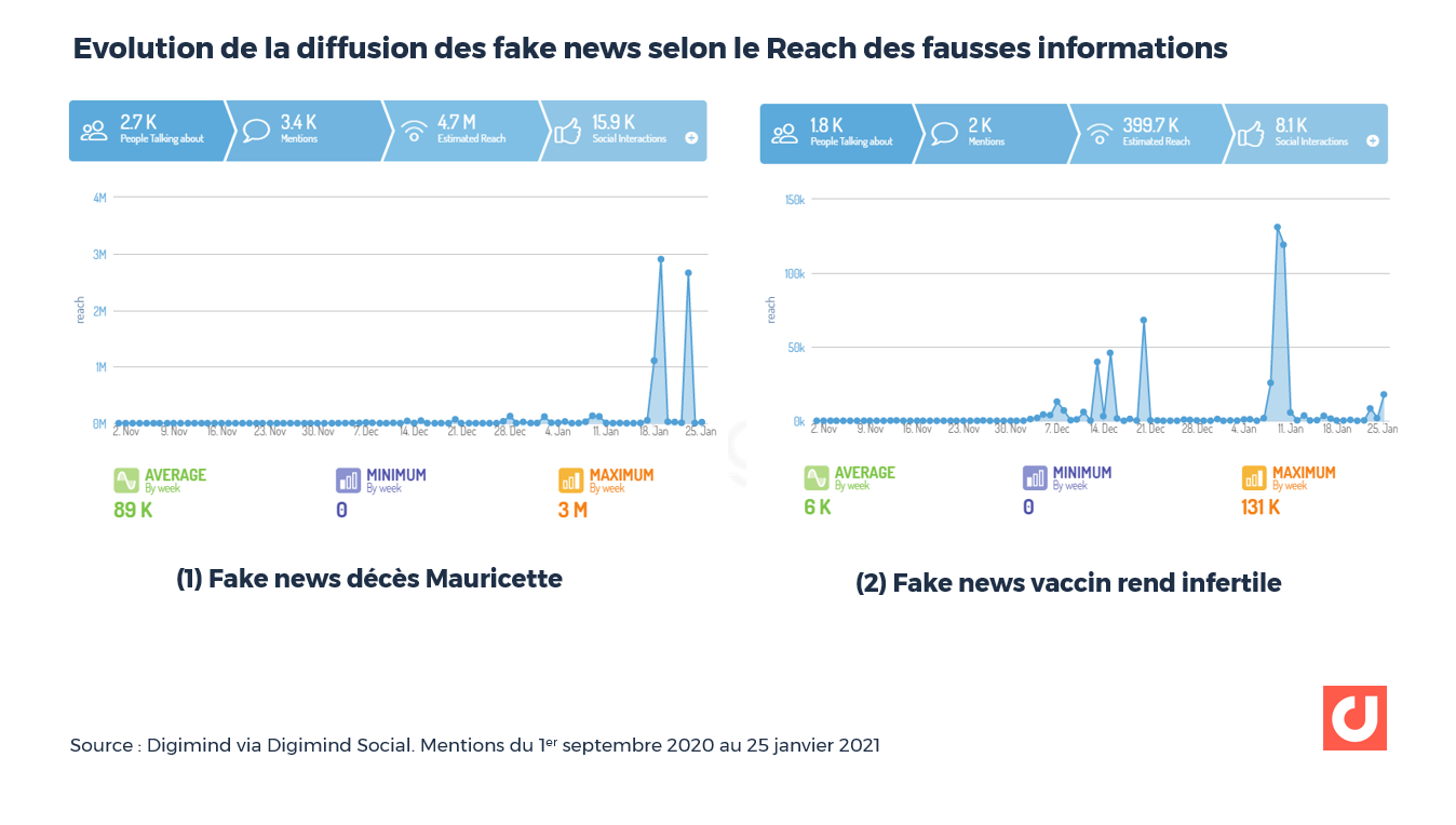 Evolution de la diffusion des fake news selon le Reach des fausses informations