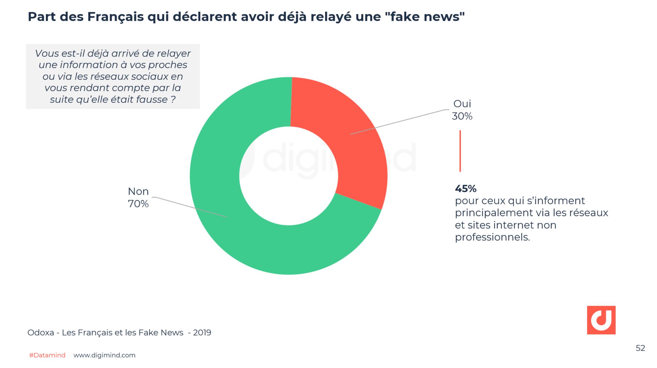 """Part des Français qui déclarent avoir déjà relayé une """"fake news"""" - Odoxa"""