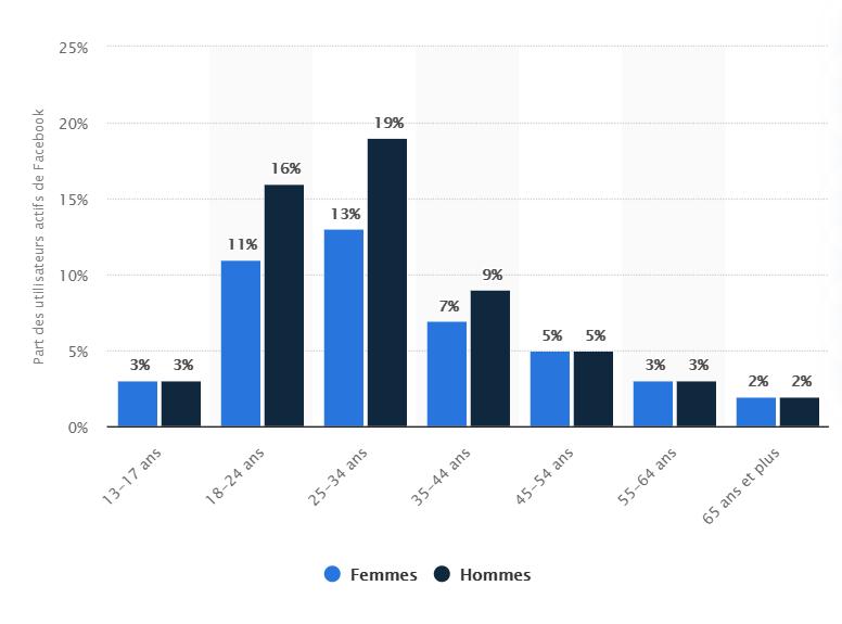 Répartition des utilisateurs actifs de Facebook dans le monde en janvier 2019, par âge et sexe