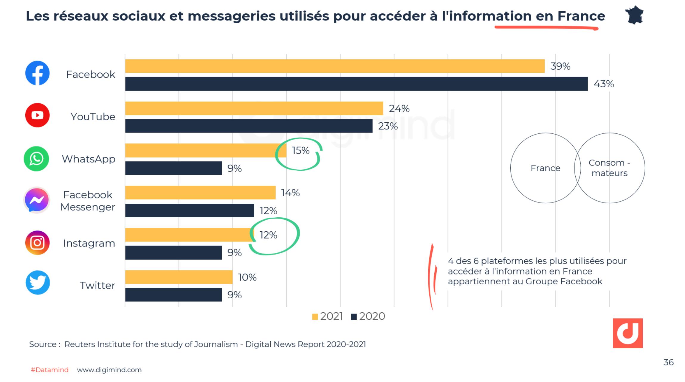 Les réseaux sociaux et messageries utilisés pour accéder à l'information en France - Digital News Report 2020-2021