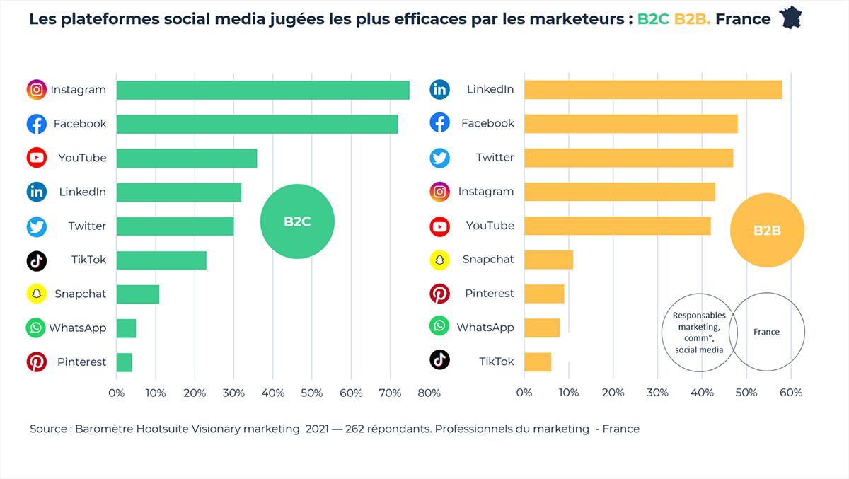 Les plateformes social media jugées les plus efficaces par les marketeurs en France pour atteindre les objectifs business. B2B et B2C.