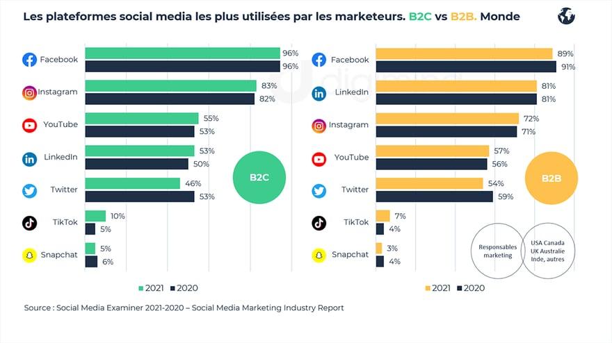 Les plateformes social media les plus utilisées par les marketeurs : B2C vs B2B- 2021