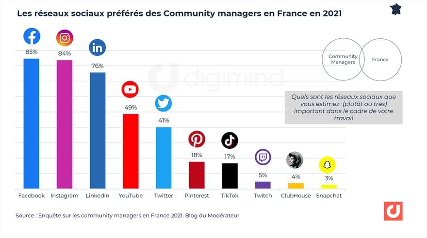 Les réseaux sociaux préférés des Community managers en France en 2021
