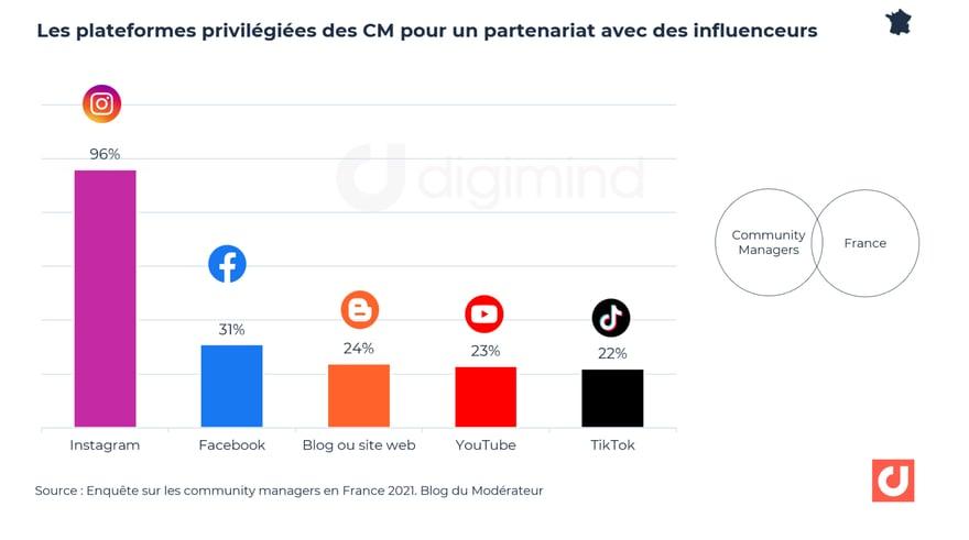 Les réseaux préférés des CM pour les partenariats avec les influenceurs