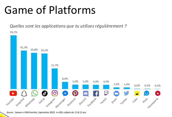 L'usage des plateformes sociales - Etude #BornSocial 2020 - Agence Heaven