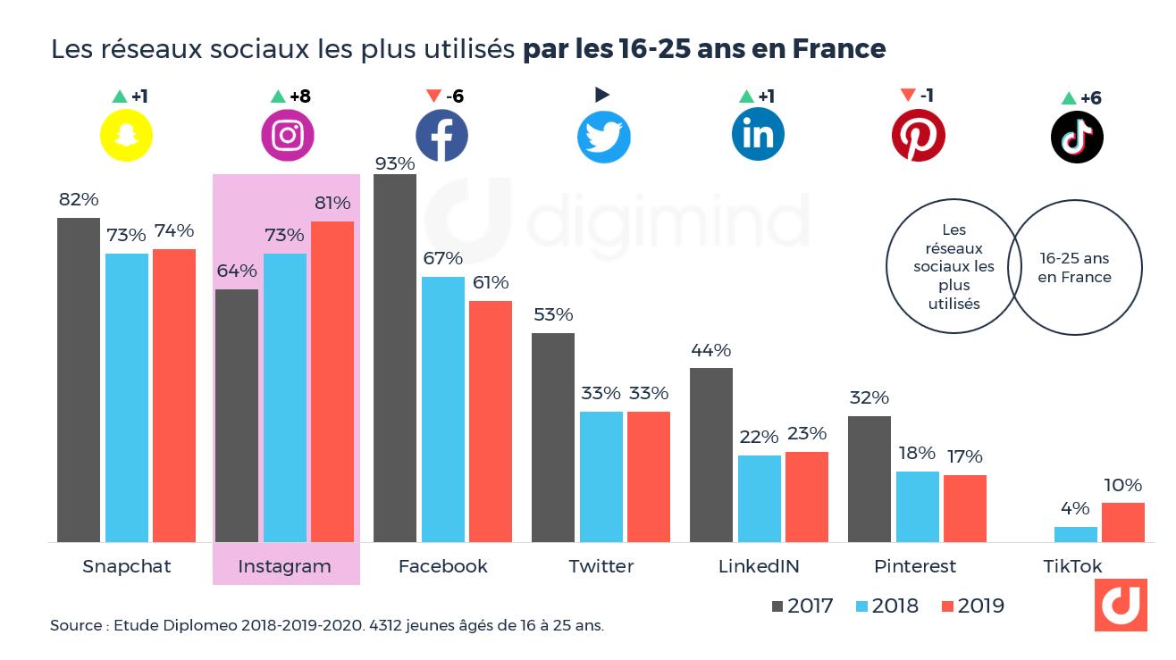Les réseaux sociaux les plus utilisés par les 16-25 ans en France