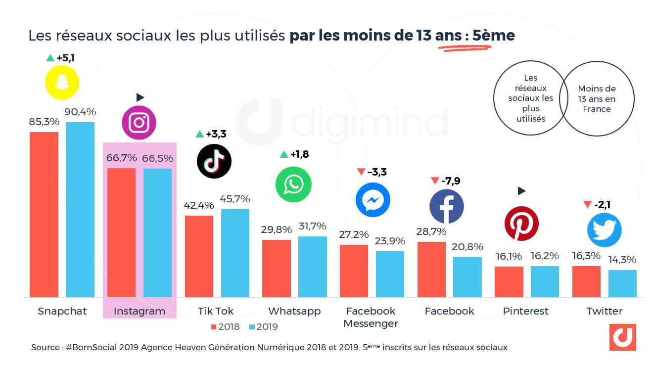 Les réseaux sociaux les plus utilisés par les moins de 13 ans : 5ème