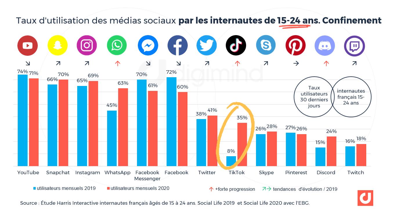 Taux d'utilisation des médias sociaux par les internautes de 15-24 ans.