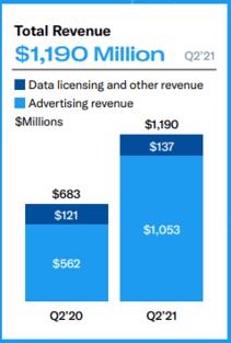 Répartition du chiffre d'affaires Twitter - revenus publicitaires / licences de data et autres - Q2 2021