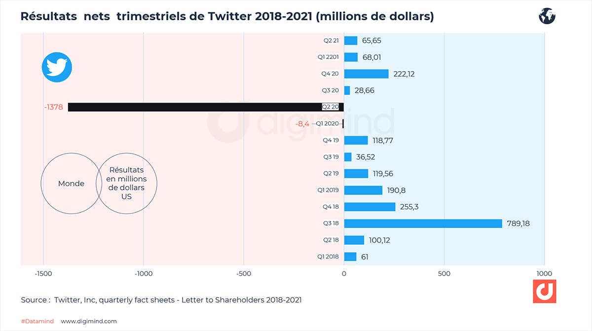 Résultats nets trimestriels de Twitter - 2018-2021