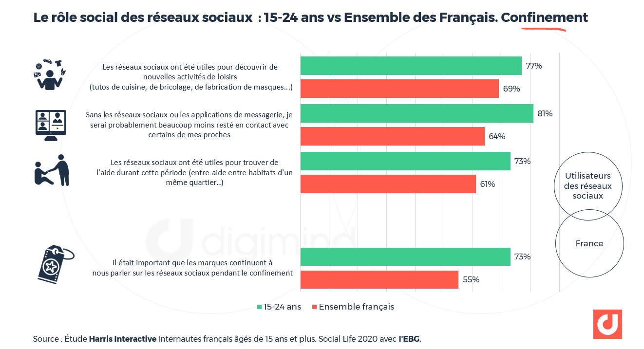 Le rôle social des réseaux sociaux  : 15-24 ans vs Ensemble des Français. Confinement