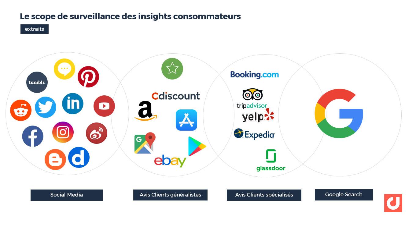 Le scope de surveillance des insights consommateurs doit être large
