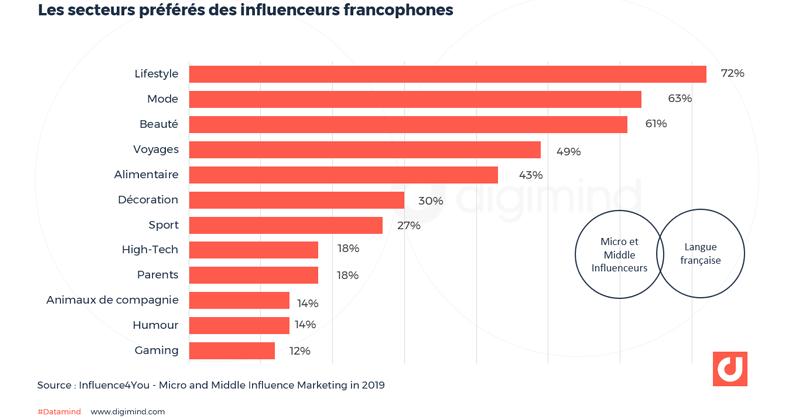 Les secteurs préférés des influenceurs français