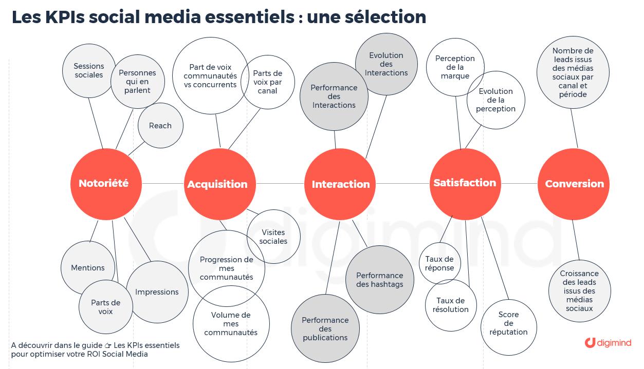 Une sélection de KPIs Social Media