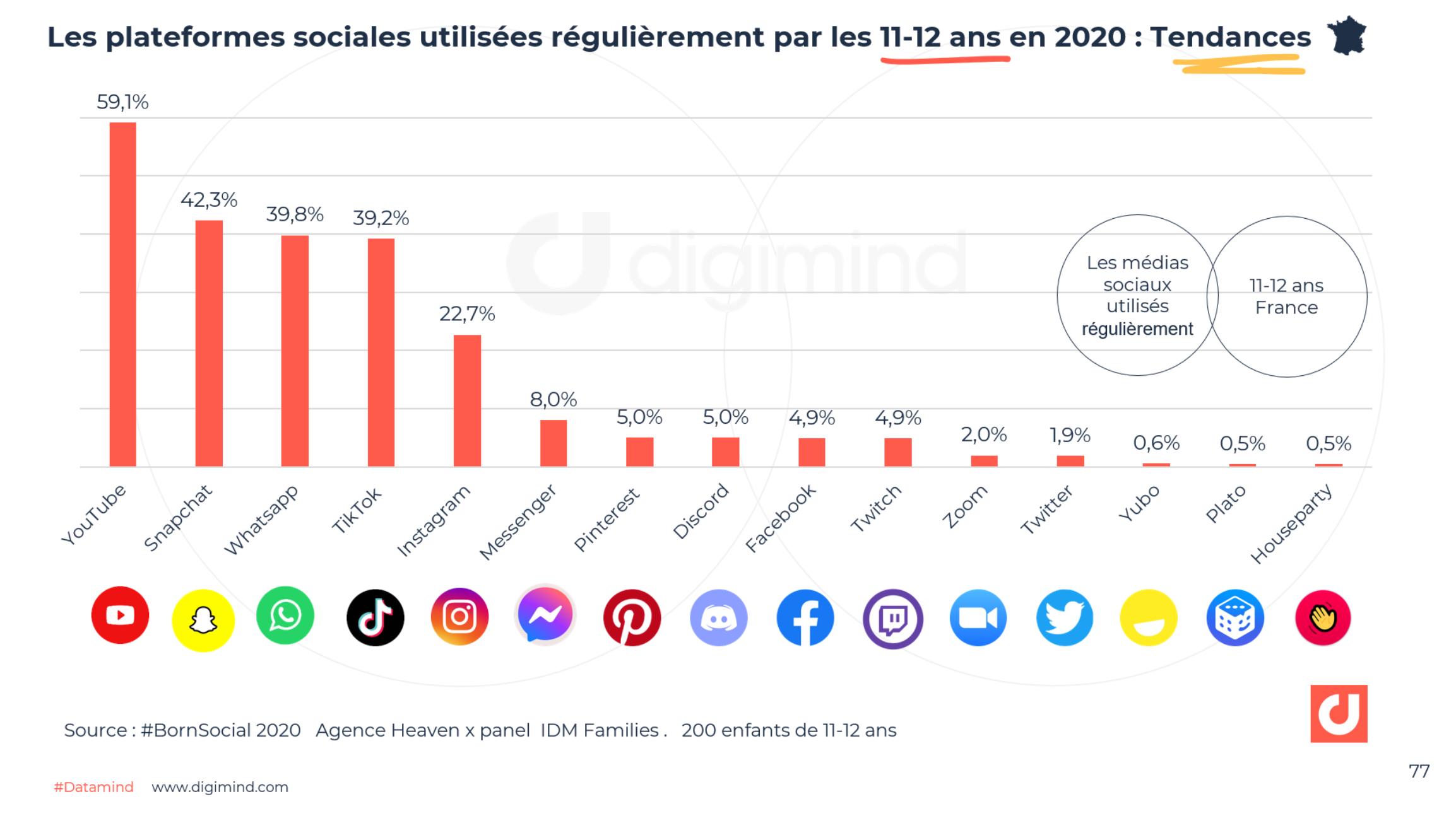 Les plateformes sociales utilisées régulièrement par les 11-12 ans en 2020 : Tendances