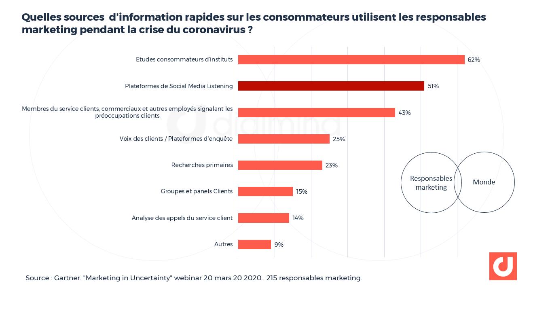 Quelles sources d'information rapides sur les consommateurs utilisent les responsables marketing pendant la crise du coronavirus ? Source : Gartner