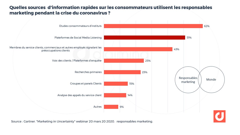 Quelles sources d'information rapides sur les consommateurs utilisent les responsables marketing pendant la crise du coronavirus ? - Gartner