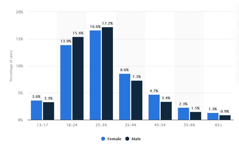 Répartition des utilisateurs d'Instagram dans le monde, par sexe et âges. 2020