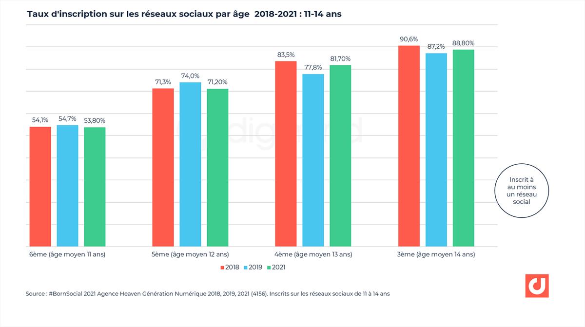 Taux d'inscription sur les réseaux sociaux par âge  2018-2021 : 11-14 ans