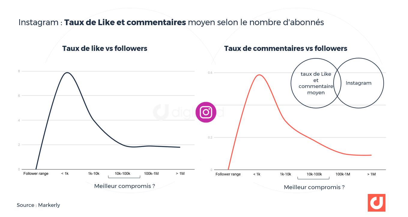 Taux de Like et commentaires moyen selon le nombre d'abonnés