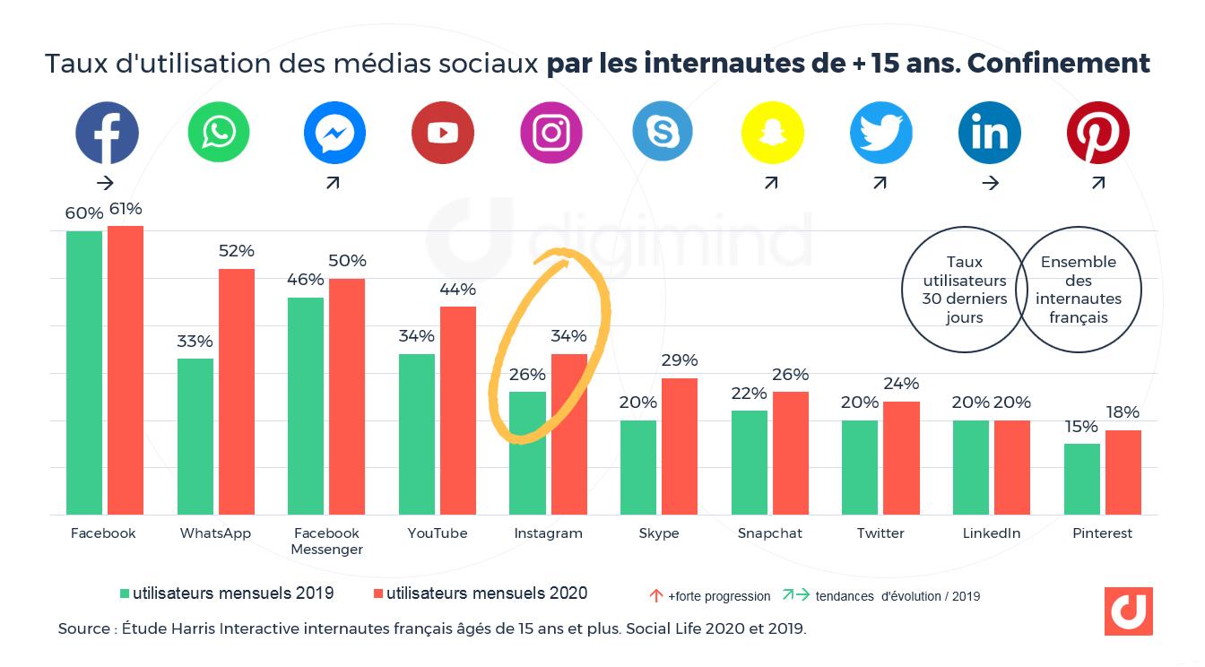 Taux d'utilisation des médias sociaux par les internautes de + 15 ans. Confinement