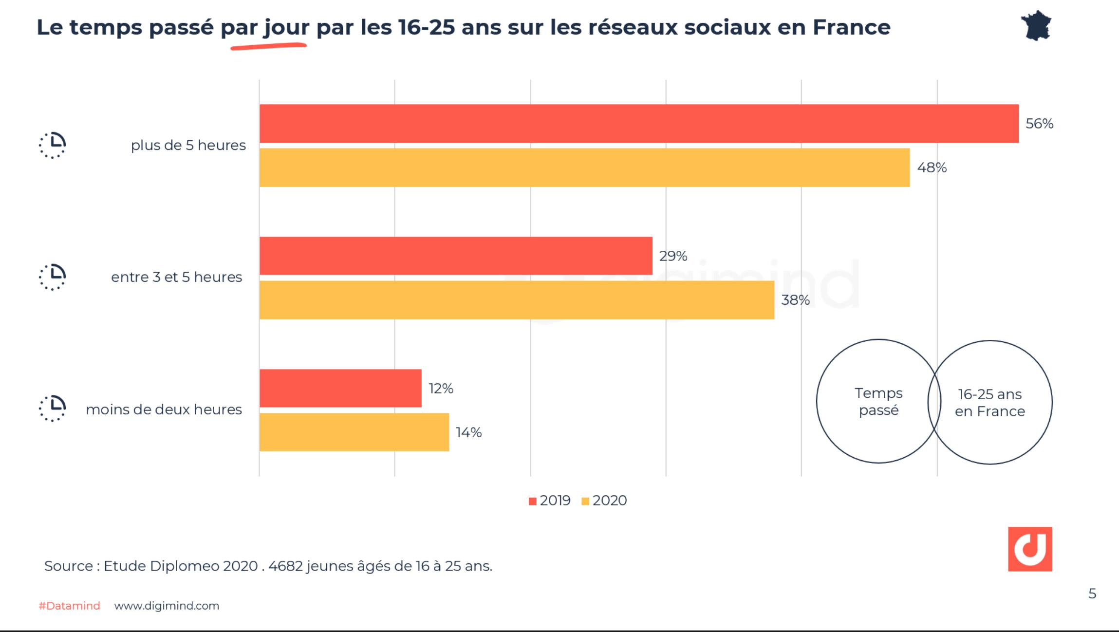Le temps passé par jour par les 16-25 ans sur les réseaux sociaux en France