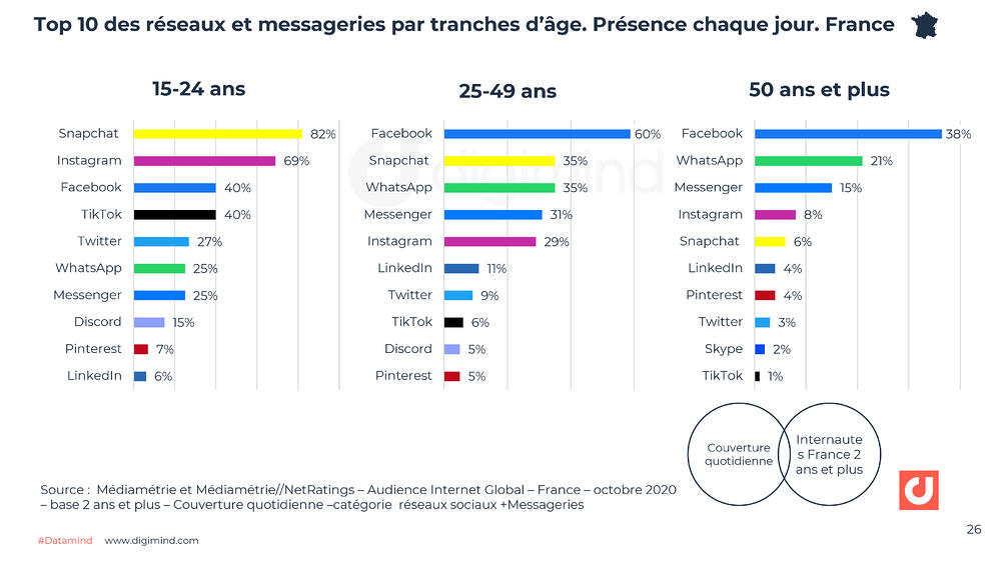 Top 10 des réseaux et messageries par tranches d'âge. Couverture France entière quotidienne. Source : Médiamétrie.
