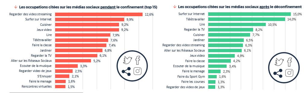 Analyse des tendances de consommation des internautes français pendant le 1er confinement et après  (via Digimind Social) - Etude Covid et Monde d'après