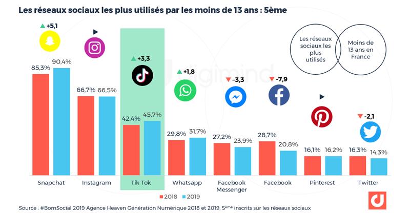 Réseaux sociaux les plus utilisées par les jeunes en France