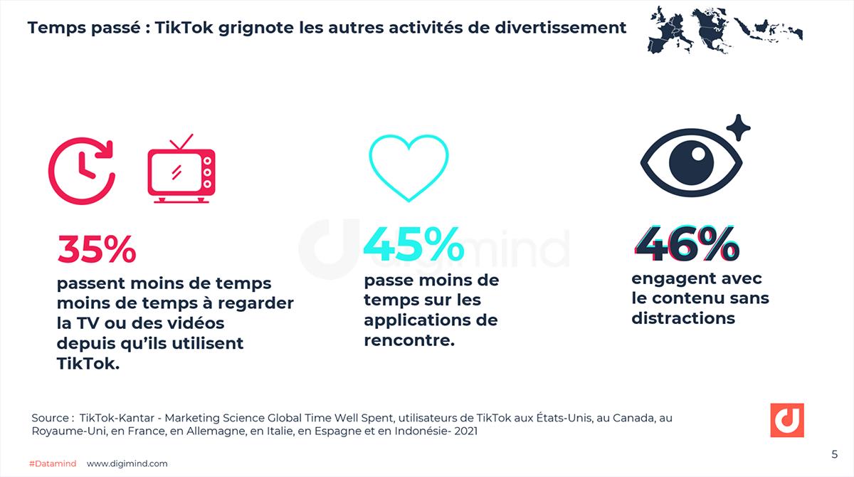 Temps passé : TikTok grignote les autres activités de divertissement. Et 46% regardent TikTok sans autres distractions.
