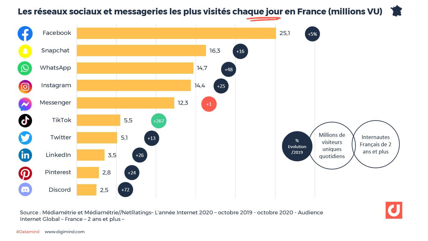 Les réseaux sociaux et messageries les plus visités chaque jour en France