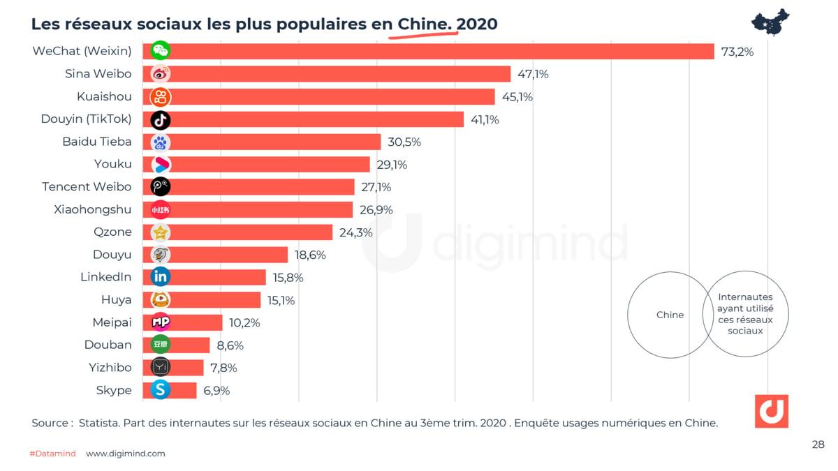 Les réseaux sociaux les plus populaires en Chine Q3 2020 - Source : Statista