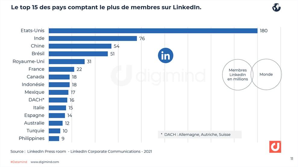 Le top 15 des pays comptant le plus de membres sur LinkedIn en 2021.