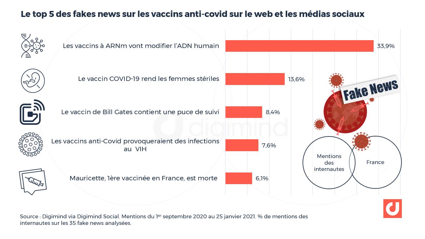 Top 5 des fake news sur les vaccins sur les médias sociaux - 2021