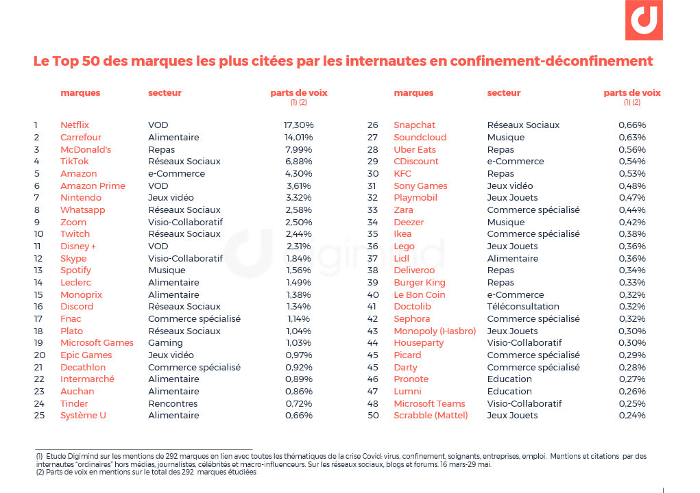 e classement des 50 premières marques les plus citées sur les médias sociaux pendant le confinement et après le déconfinement en France