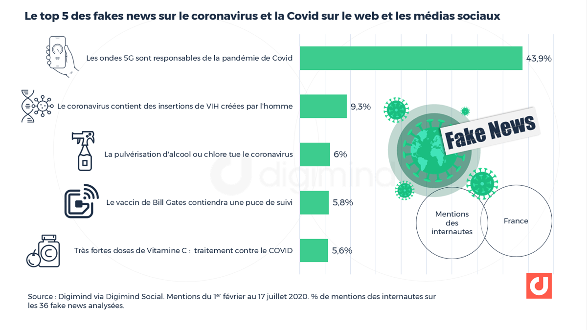 Le top 5 des fakes news sur le coronavirus et la Covid sur le web et les médias sociaux
